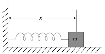 Physics Complete: Displacement in Oscillatory Motion