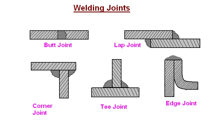 What is a Weld Joint? - Definition from Corrosionpedia welding joints mean