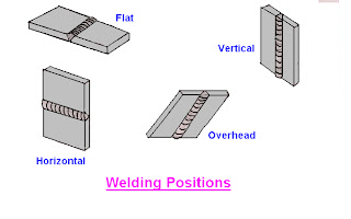 mechanical engineering: welding and its classification