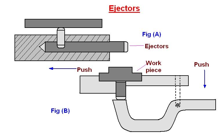 Mechanical Engineering Jigs Amp Fixtures