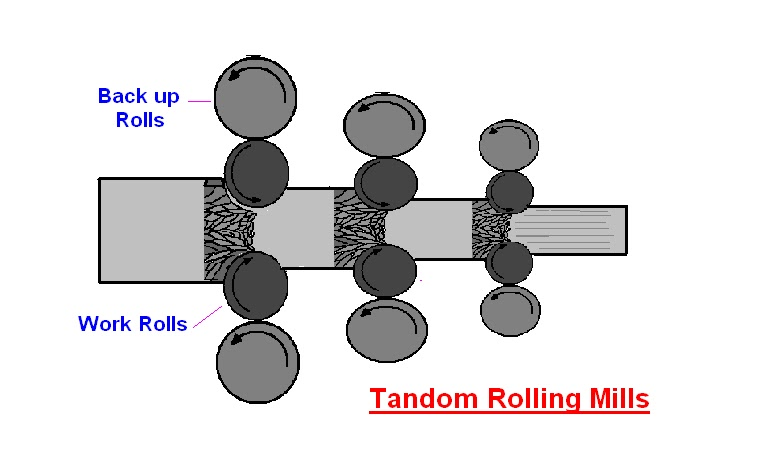 mechanical engineering: Types of rolling mills
