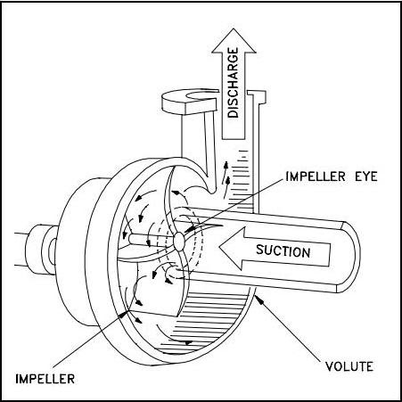 centrifugal pumps construction mechanical engineering. Black Bedroom Furniture Sets. Home Design Ideas