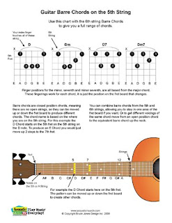 Barre Chords Also Known As And Bar But More Commonly Spelled Are A Type Of Guitar Chord Where One Or Fingers