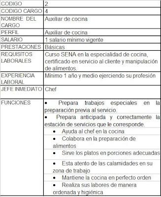Restaurante Ecole Manual de Funciones