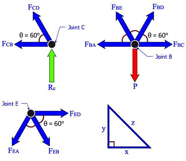 3 Methods for Truss Analysis Engineersdaily Free engineering