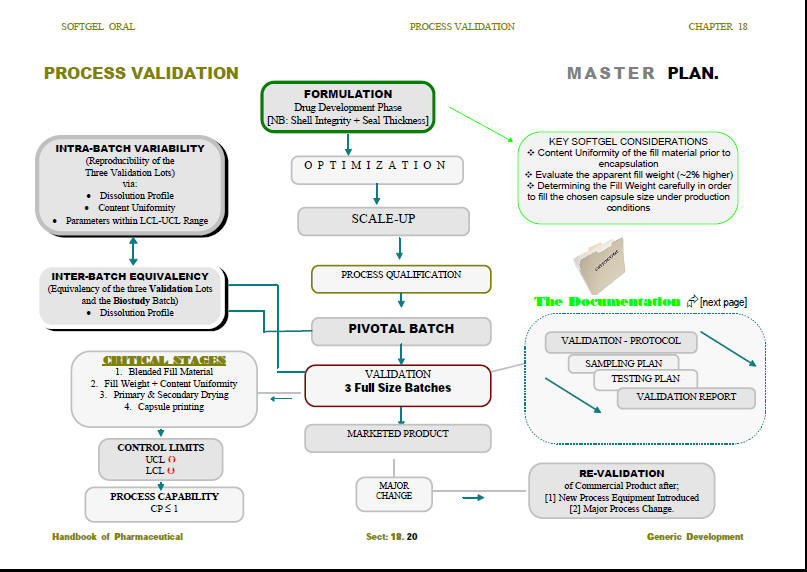 Validation Master Plan in Pharmaceuticals