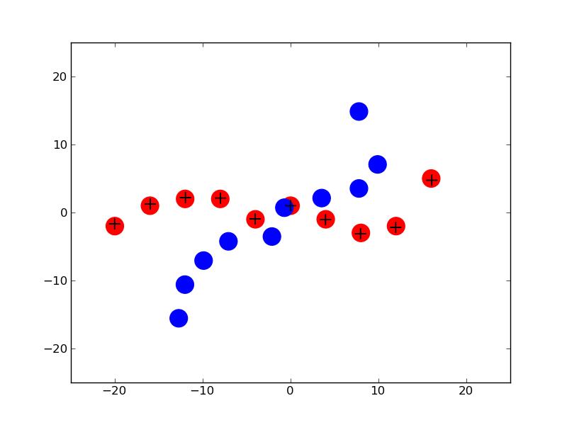 Python for Bioinformatics: Unifrac (7): understanding PCoA