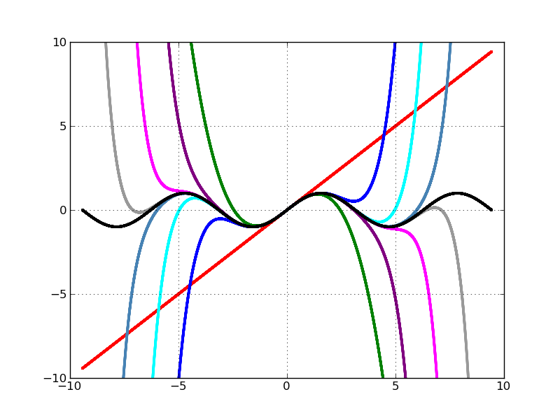 Taylor series for sinx - Closure movie online