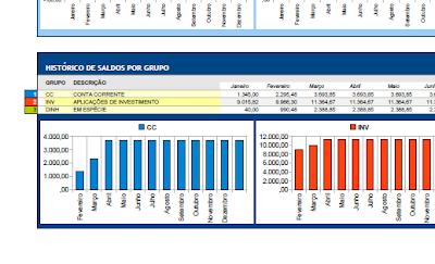 Orçamento pessoal e familiar 2010: grupos de contas