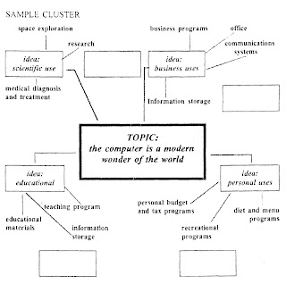 FTCE Essay Examples