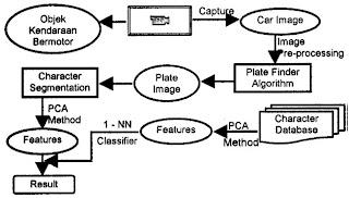 RANGKUMAN SKRIPSI & JURNAL ELEKTRO: Sistem Pengenalan Plat