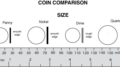 What Is The Diameter Of A Penny In Millimeters