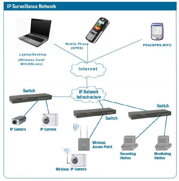 LIVEDARSHANCOM - IP CAMERAS vs Analog Cameras Typical IP Camera