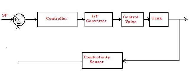 is process control notes  types of control system