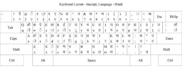 Hindi typing keyboard kruti dev chart pdf download