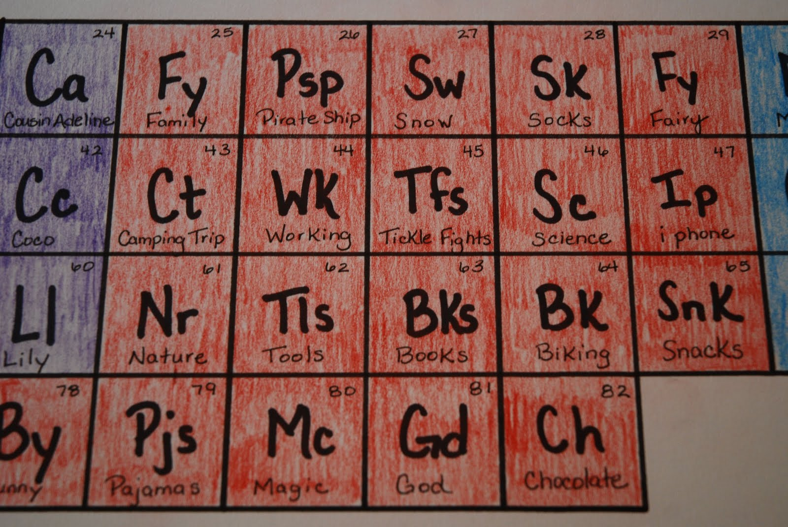 The princess and the frog blog the periodic table of elements of harris the periodic table of elements of harris urtaz Choice Image
