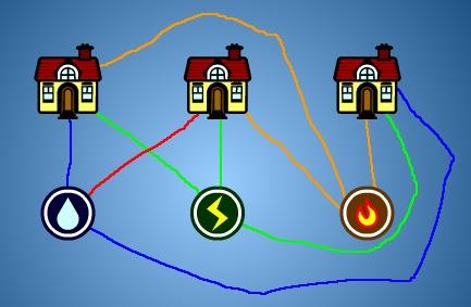 129. Un juego imposible: ¡¡Comprobado!! Lleva luz, agua y gas a las tres casas.