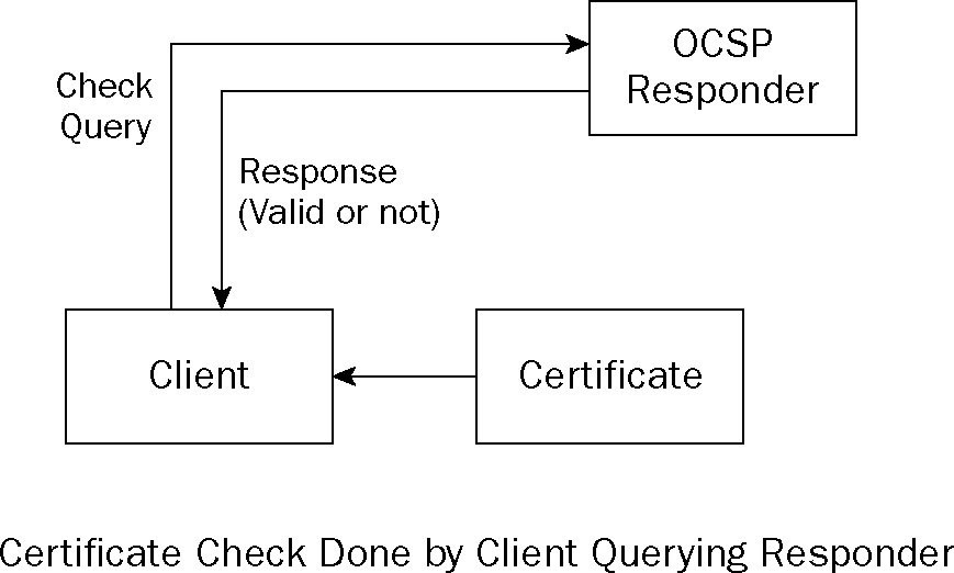 OCSP and JAVA