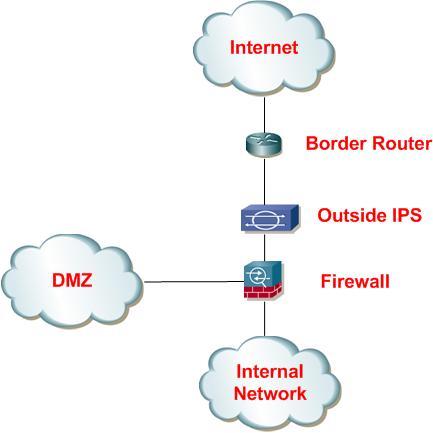 CAYSEC Cisco Security Blog Intrusion Prevention Best Practice