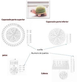 Solo esquemas y diseños de crochet: tortuguitas