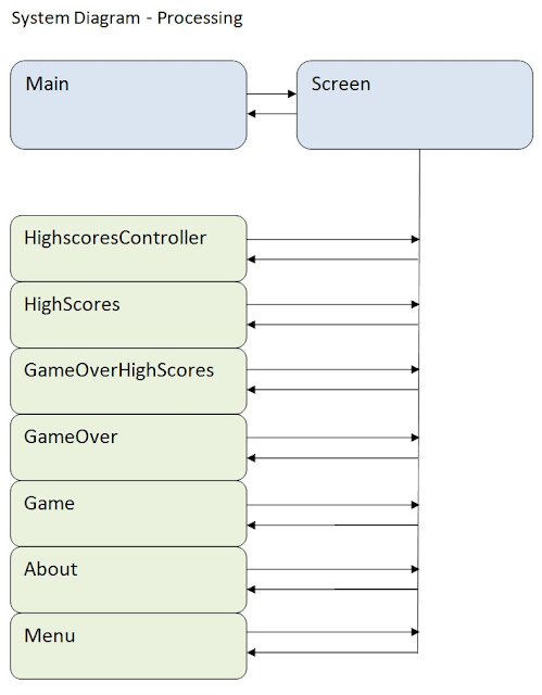 Broadcast Information Technology Blog: Processing - Game