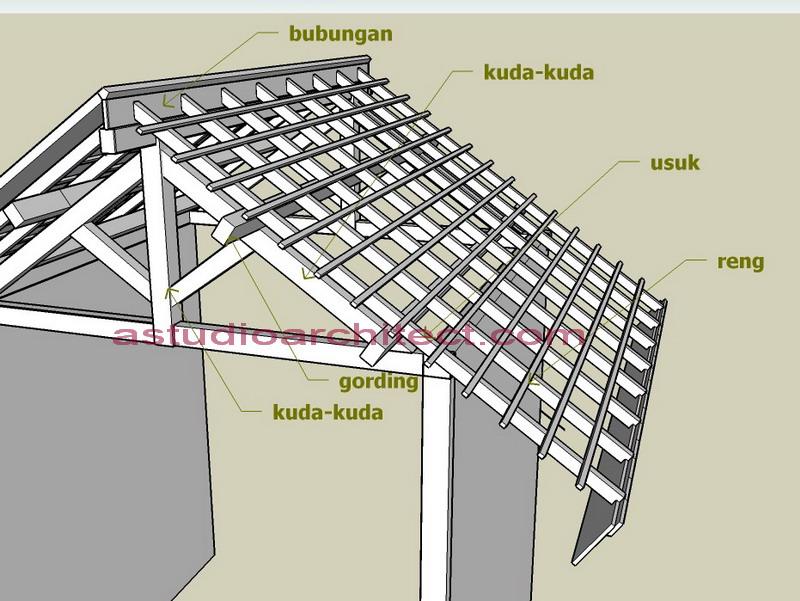 Mengenal Konstruksi struktur Atap Kayu untuk Rumah