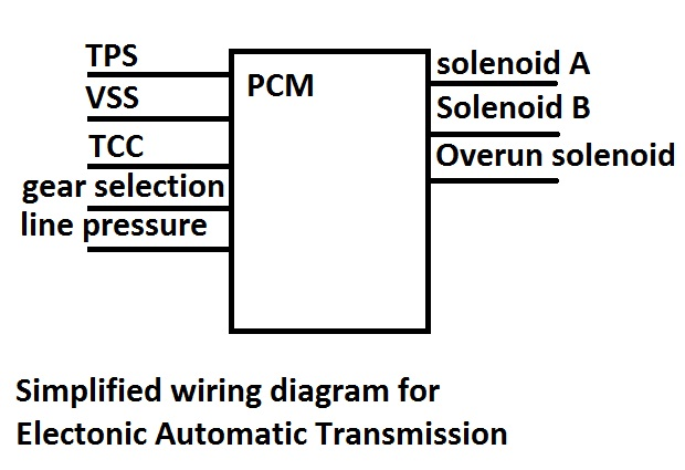 To An Appropriate Scan Toolhere Is The Wiring Diagram For You