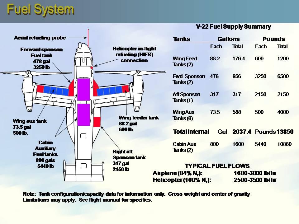 V 22 Osprey Engine Diagram - 5.17.depo-aqua.de •
