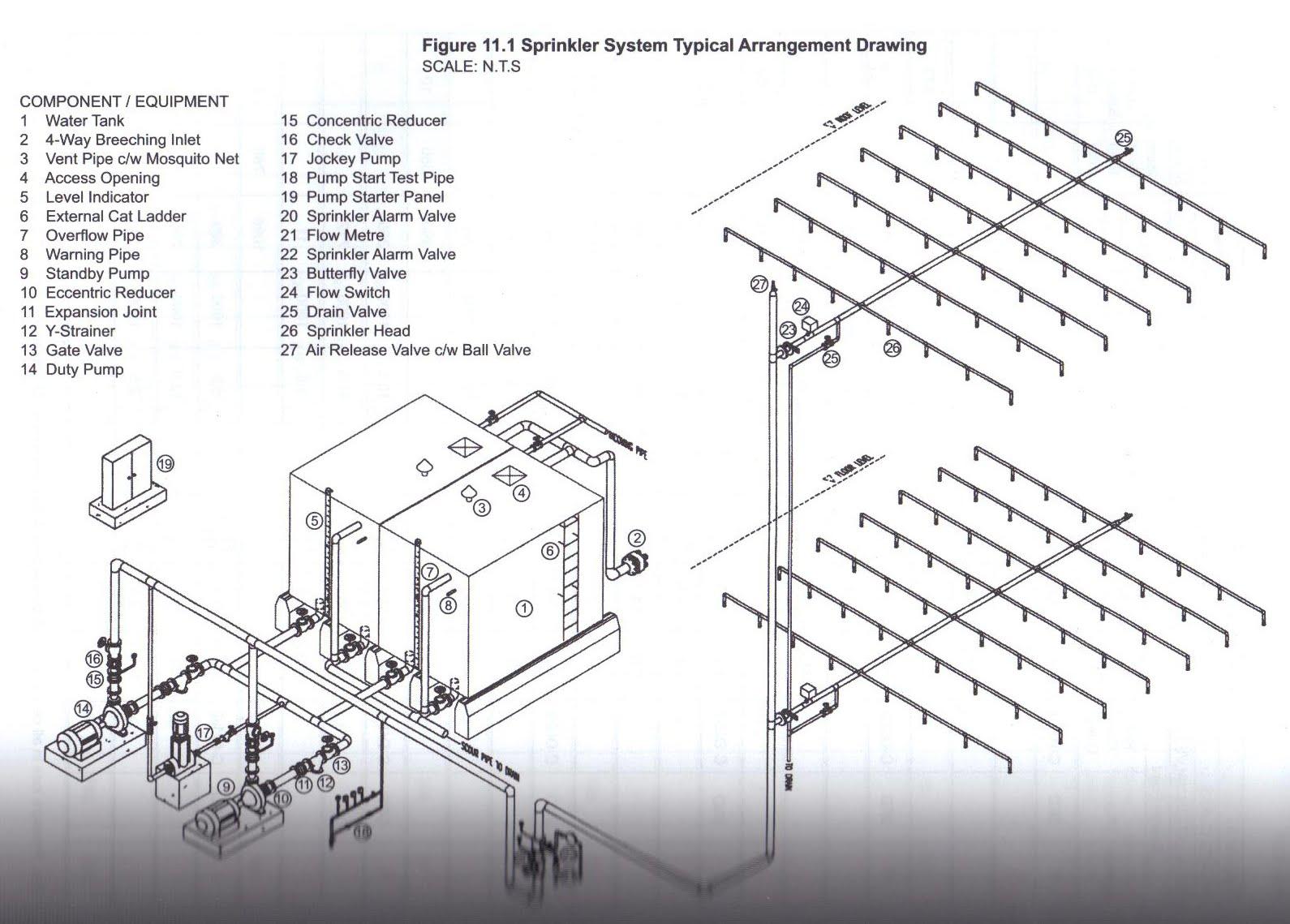 Sprinkler Riser Diagram – Home Exsplore