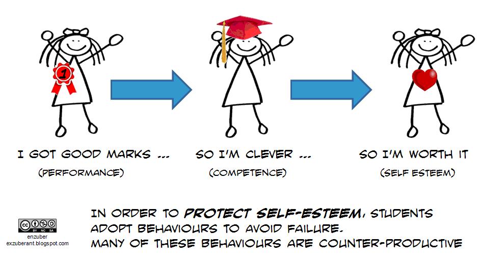 what is self esteem based on