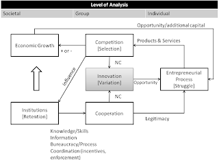 Technology Strategy: Towards a theory of economic growth