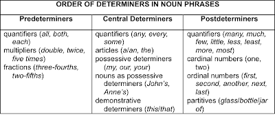 possessive determiners french