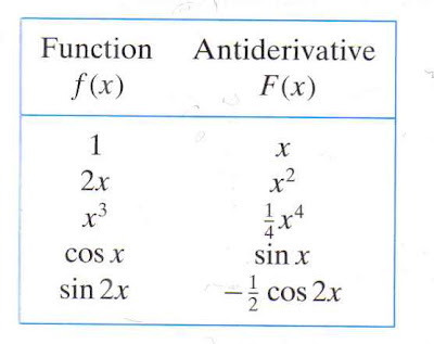 Pirates & Revolutionaries: The Antiderivative in Edwards