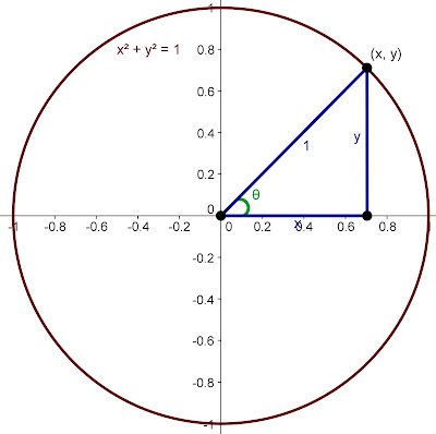 unit circle formula diagram
