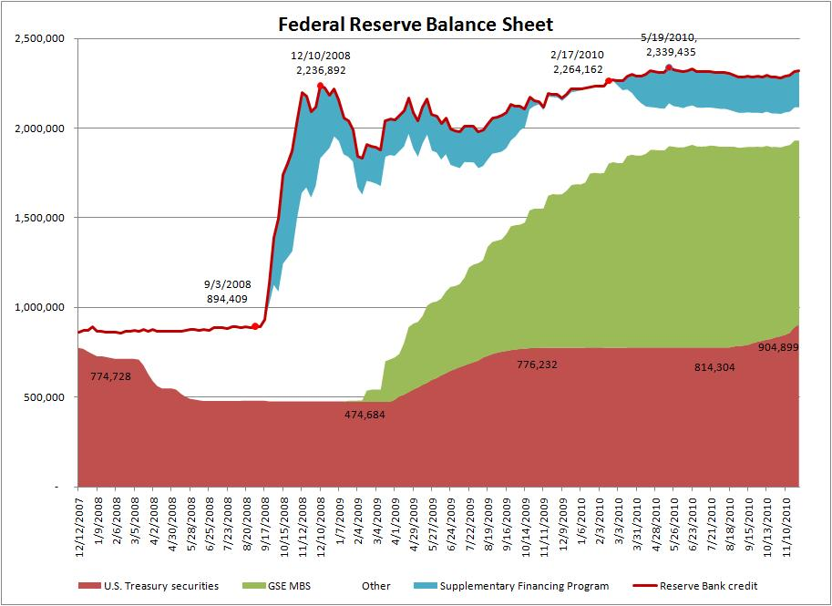 Fed Balance sheet update Advant Guard
