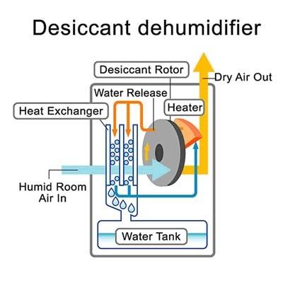 Mini Dehumidifier Internal Diagram - How dehumidifier works