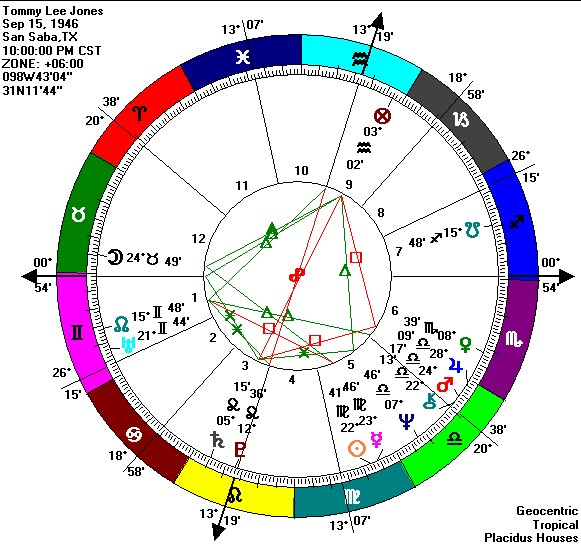 Learning Curve on the Ecliptic: Astrological Twins ~ Tommy