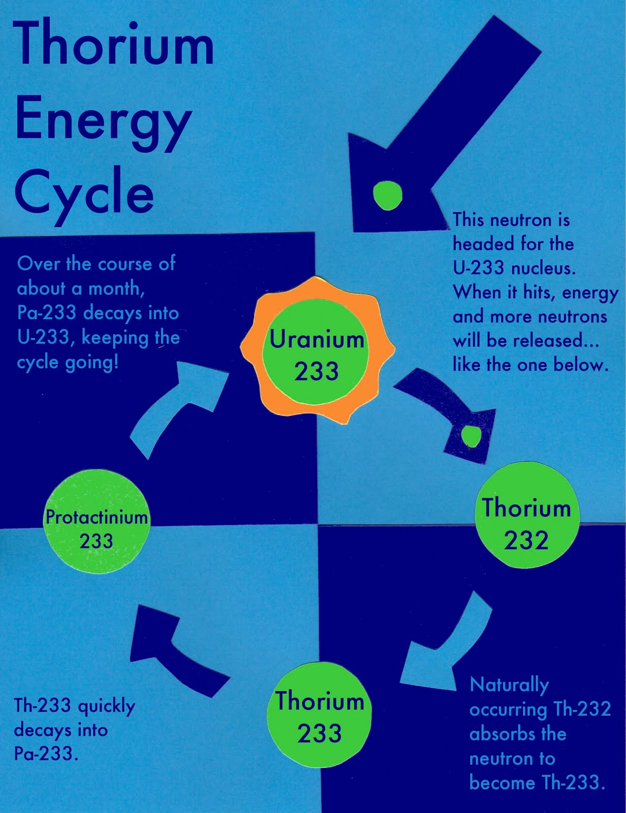 Al Fin: Thorium Energy Can Be A World-Changer
