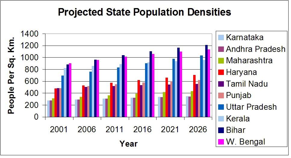 density of india 2016