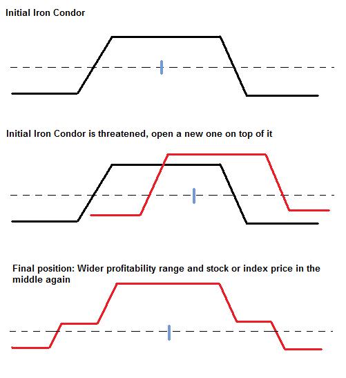 Iron condor strategy binary options