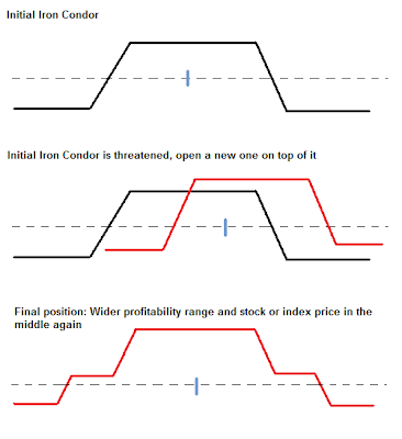 Can you close out a iron condor in options trading