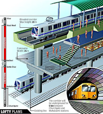 Image result for ELEVATED   railway TRACK VIRAR TO CHURCH GATE