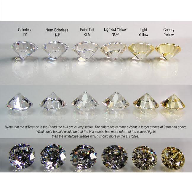 The Diamond Dictionary Color - D? E? F? G???