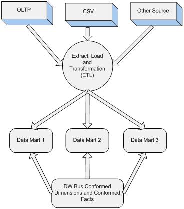 Database Centre: Introduction to Data warehousing