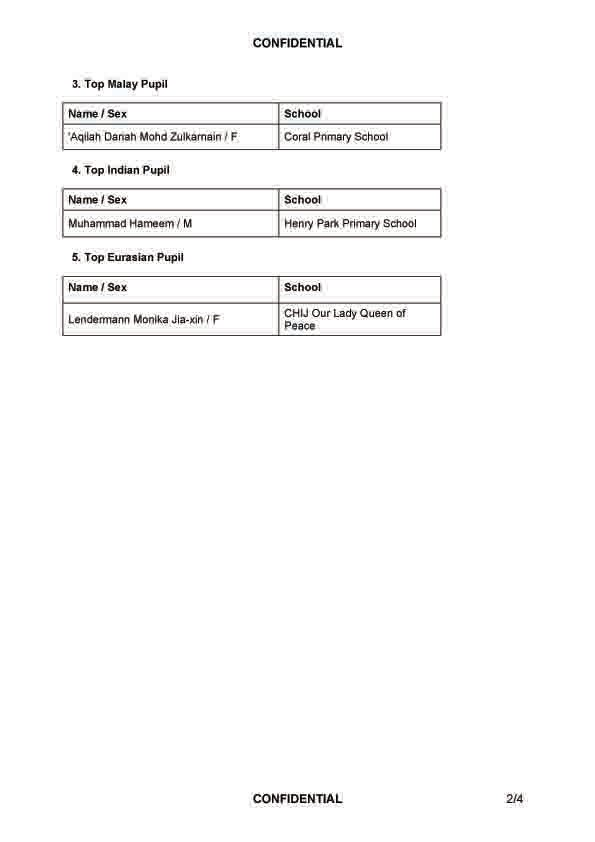 Top School Exam Papers: 2010