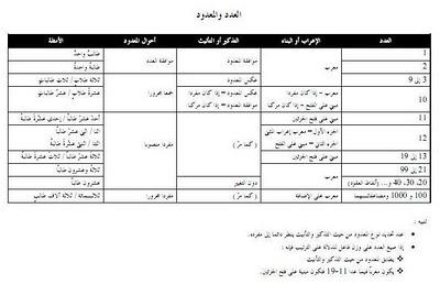 العدد والمعدود في اللغة العربية pdf