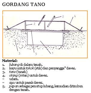 tano 5 Gordang: Alat Musik Prasejarah Mandailing