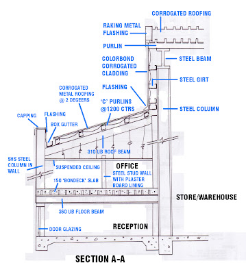 Dylan S Construction Blog Steel Portal Fame Construction Drawings