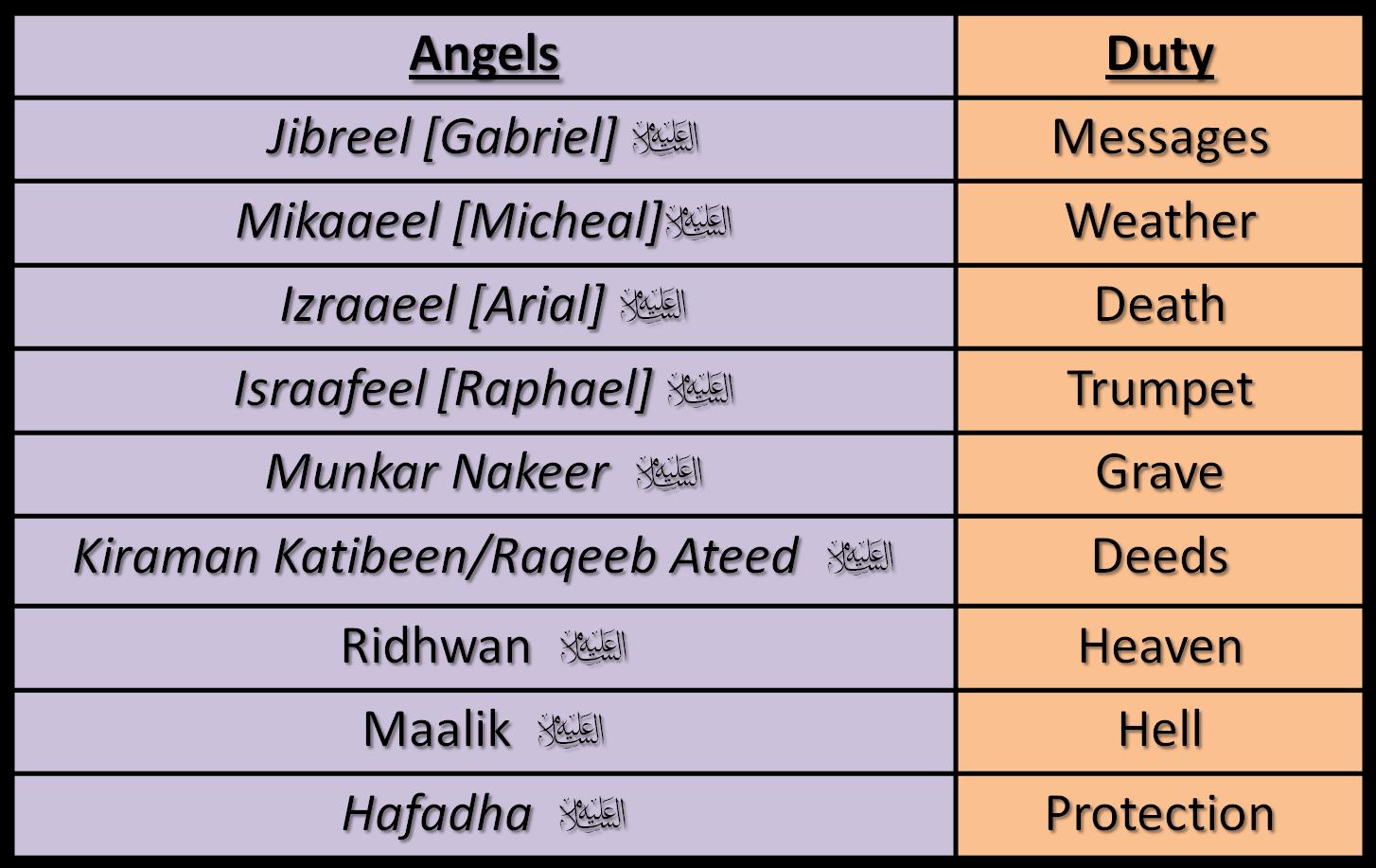 Angelic Activity