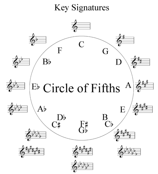 picture relating to Printable Circle of Fifths Wheel named LadyDpiano: Courses upon The Circle of Fifths